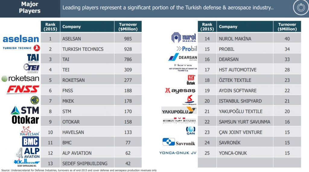 Top 25 Companies of Aerospace and Defense Industry in Turkey