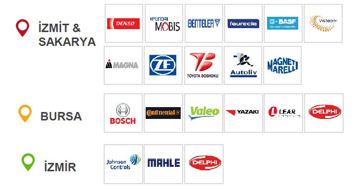 the automotive industry in turkey